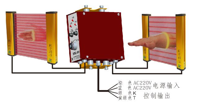 控制器是处理光栅(光幕)发来的信号,产生输出控制信 号使其控制设备的制动或报警。控制器与CFA-W 或CFL-W光幕组合成为安全保护系统。 执行标准: GBT 19436. 1 / IEC 61496-1 GBT 19436. 2 / IEC 61496-2 EN954